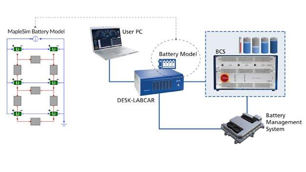 MapleSim-Batteriesimulationsmodelle ergänzen die Batteriezellen-Simulations-Hardware BCS-Labcar von ETAS.