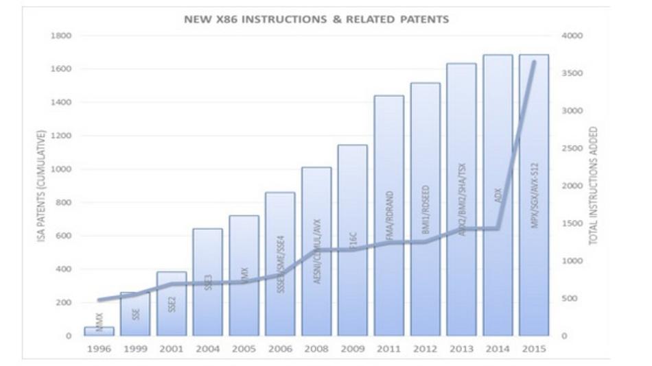 Entwicklung der Anzahl von Patenten im Kontext der x86-Mikroarchitektur. Quelle: Intel.
