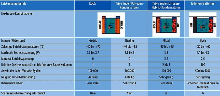Die wichtigsten Eigenschaften von EDLCs, Polyazen- und Li-Ionen-Kondensatoren sowie von Li-Ionen-Batterien (LIBs)
