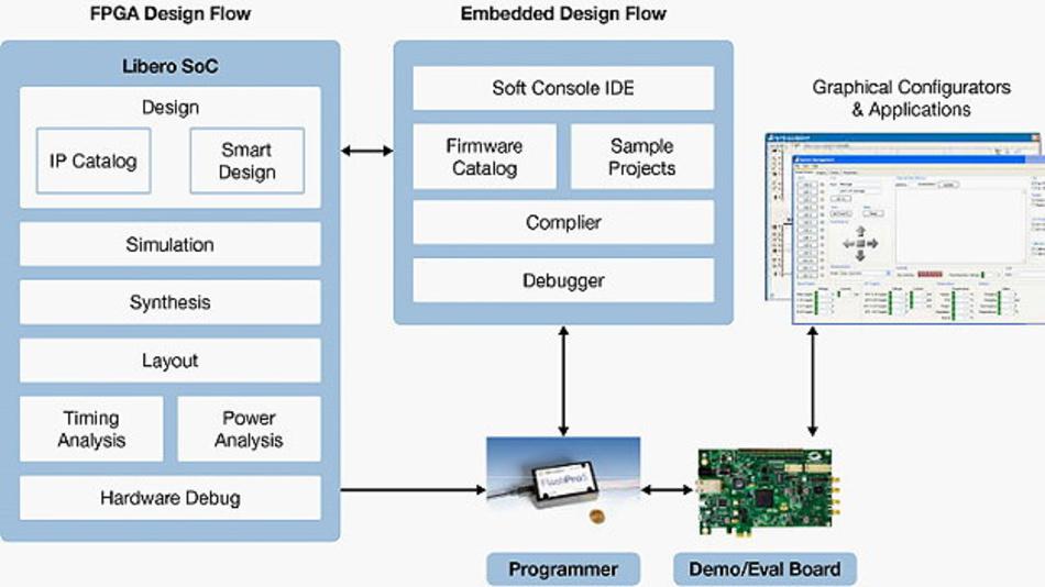 Das Design-Ecosystem von Microsemi.