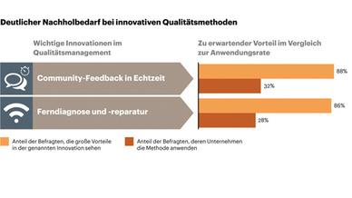 Grafik zum Nachholbedarf bei innovativen Qualitätsmethoden