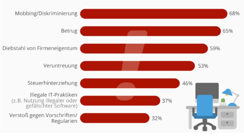 Bei welchen Vergehen empfinden Arbeitnehmer Ihrem Arbeitgeber gegenüber das größte Pflichtgefühl? 1237 Mitarbeiter wurden vom Softwareunternehmen BSA im April dazu befragt.
