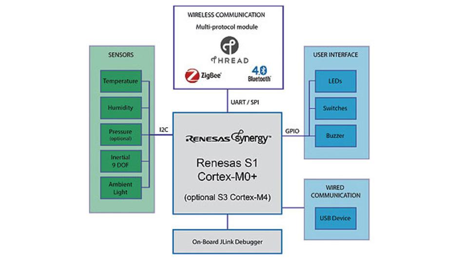 Bild 1. Das Aris-Edge-Blockdiagramm mit ARM Core, gekoppelt mit Sensoren und Interfaces