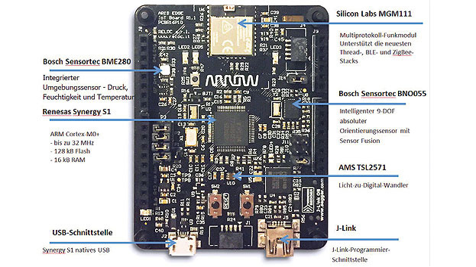 Bild 2. Das Aris-Edge-Board mit kurzer Beschreibung der einzelnen Funktionsblöcke.