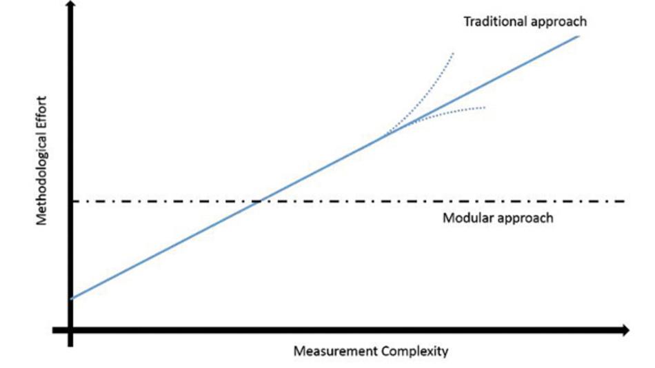Bild 1: Abhängigkeit des Aufwands von der Messkomplexität.