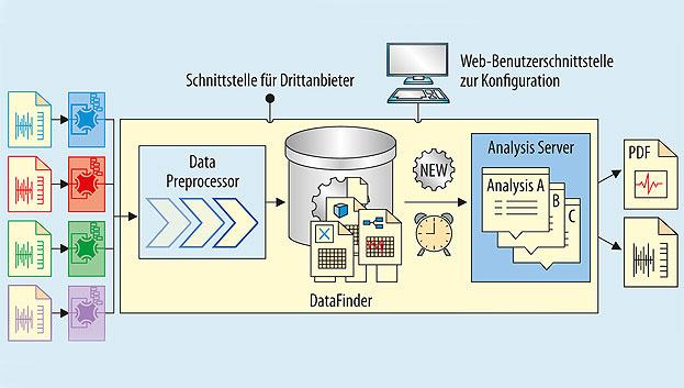 Bild 1. Aufbau der verschiedenen Komponenten der NI Data Management Suite.
