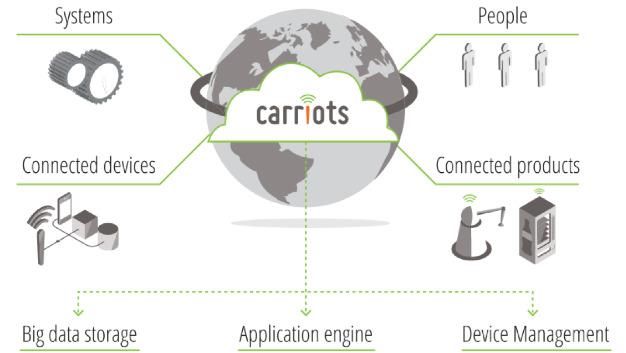 Carriots ist eine für Internet-of-Things- und Machine-to-Machine-Projekte (M2M) ausgelegte Platform as a Service (PaaS).