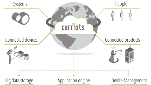 Carriots ist eine für Internet-of-Things- und Machine-to-Machine-Projekte (M2M) ausgelegte Platform as a Service (PaaS).