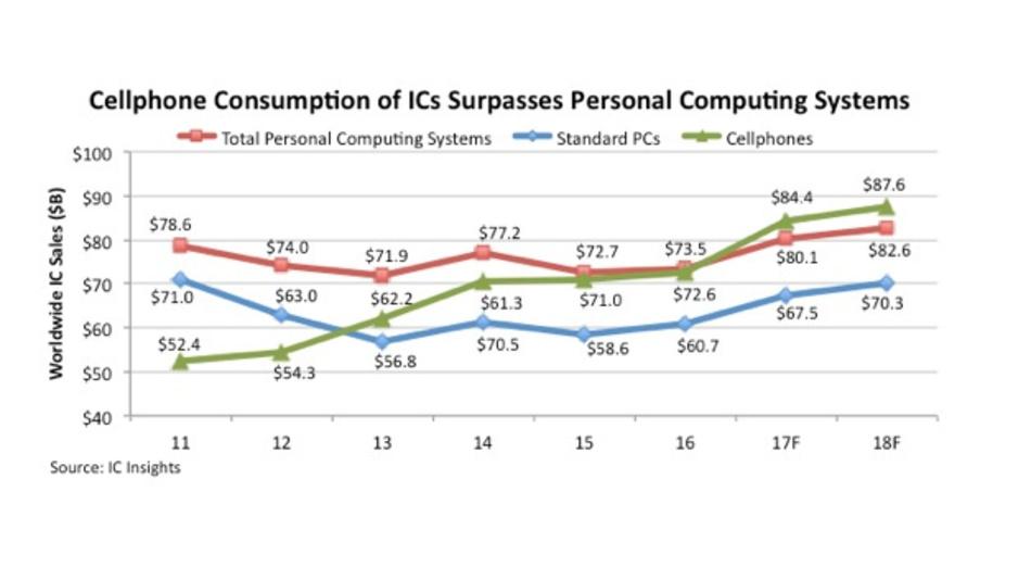 Entwicklung des Chip-Marktes für Handys und PCs.