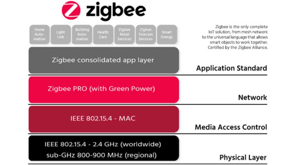 Bisher konnten die beiden entsprechend IEEE 802.15.4 definierten Frequenzbänder nur einzeln für ein ZigBee-Netzwerk genutzt werden. Künftig können ZigBee-Netzwerke beide Bänder gleichzeitig nutzen.