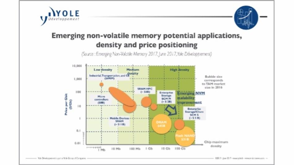 Die neuen NVM-Techniken mit Zielmärkten, ihrer Speicherdichten und ihren Kosten