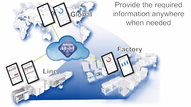 Der Herausforderung, Daten für global agierende Unternehmen entsprechend aufzubereiten und zu jeder Zeit auf Abruf zur Verfügung zu stellen, stellt sich Fuji mit der Fuji Cloud.