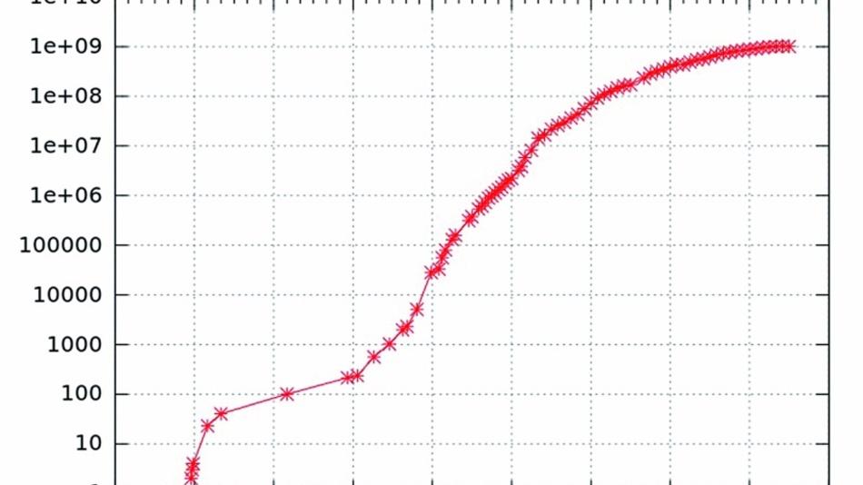 Bild 1: Entwicklung der Anzahl von Internet-Hosts.