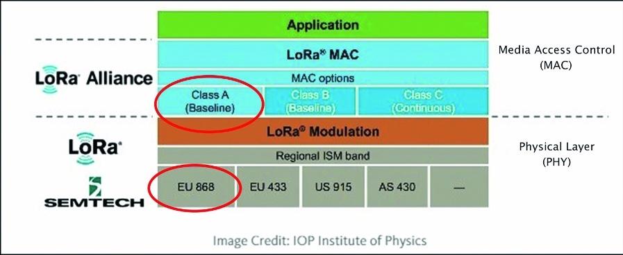 Bild 2: LoRa/LoRaWAN-Stack.