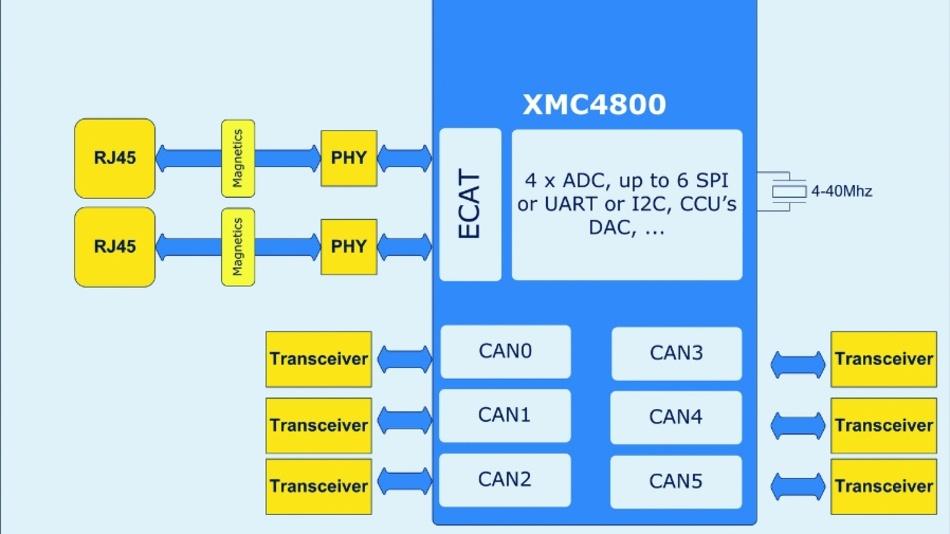 Bild 1: Für die Inbetriebnahme eines EtherCAT Slave-Controllers werden mit den XMC4300- und XMC4800-Mikrocontrollern keine zusätzlichen Bauteile wie externe Speicher und Quarztaktgeber benötigt.