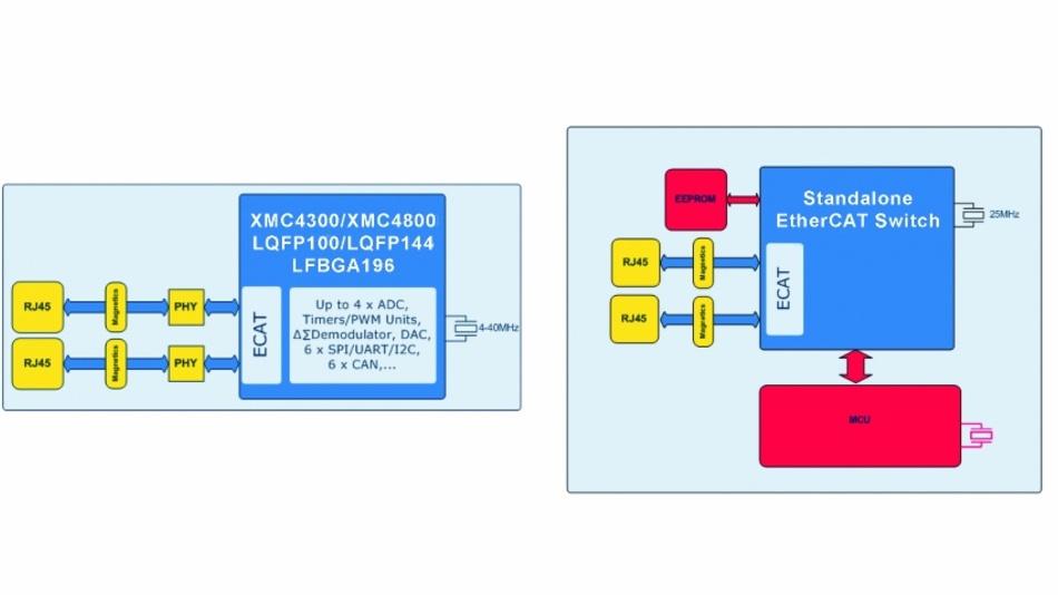 Bild 2: Vergleich zwischen einer XMC4300/XMC4800-Implementierung und einem dedizierten EtherCAT-Switch.