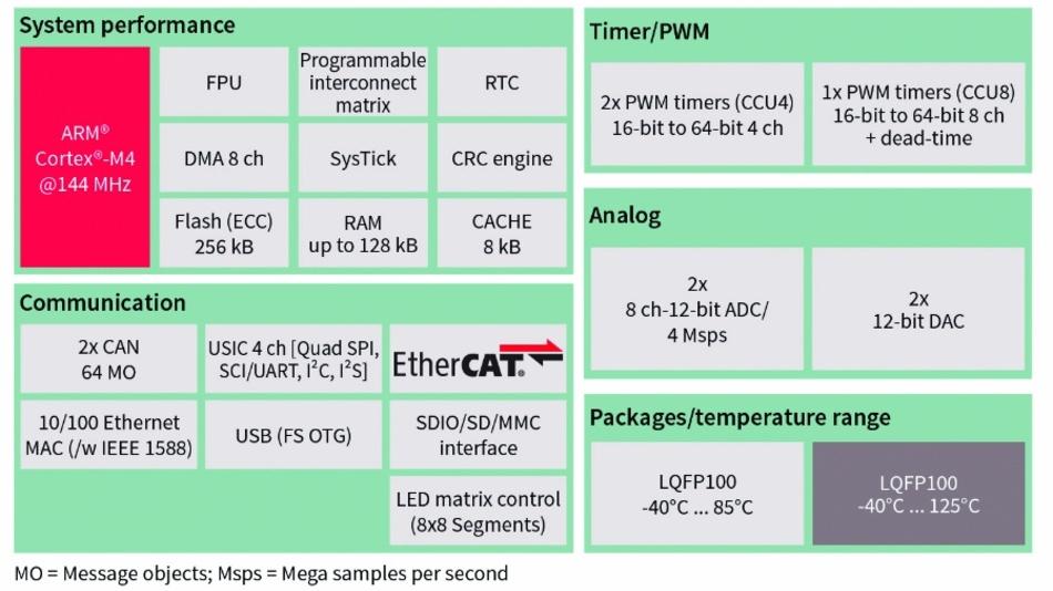 Bild 3a: Blockschaltbild mit XMC4300. ARM Cortex-M4 und EtherCAT-Knoten kommunizieren über eine mit 144 MHz getaktete Verbindung.