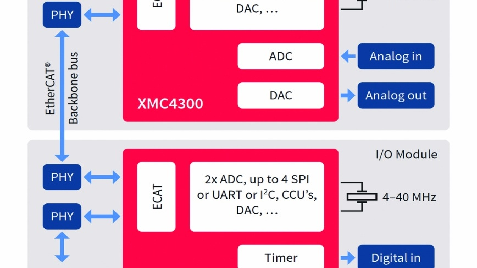 Bild 4: I/O-Module mit EtherCAT-Backbone-Bus und PHY-to-PHY-Verbindung.