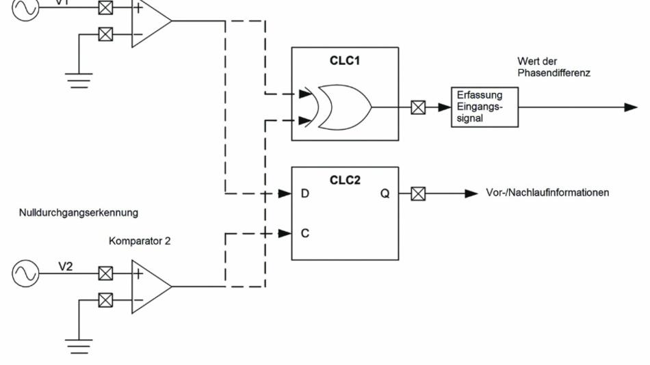 Bild 1: Phasendetektor. Komparatorpins benötigen eine Sicherheitsschaltung beim Anschluss an eine Wechselstromleitung. Die Schaltung erfordert Strombegrenzerwiderstände und spannungsbegrenzende Schottky-Dioden. Gestrichelte Linien in der Abbildung entsprechen internen Verbindungen.