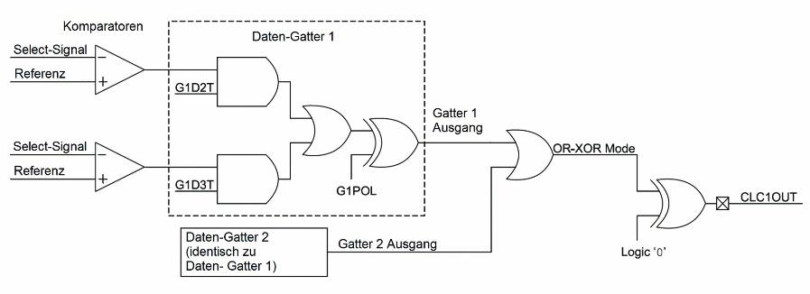 Bild 3: Überwachung von mehreren Parametern mit einer CLC.