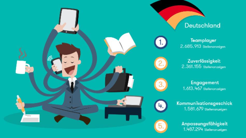 Das sind die Top 5 Softskills auf dem deutschen Arbeitsmarkt der letzten 12 Monate.