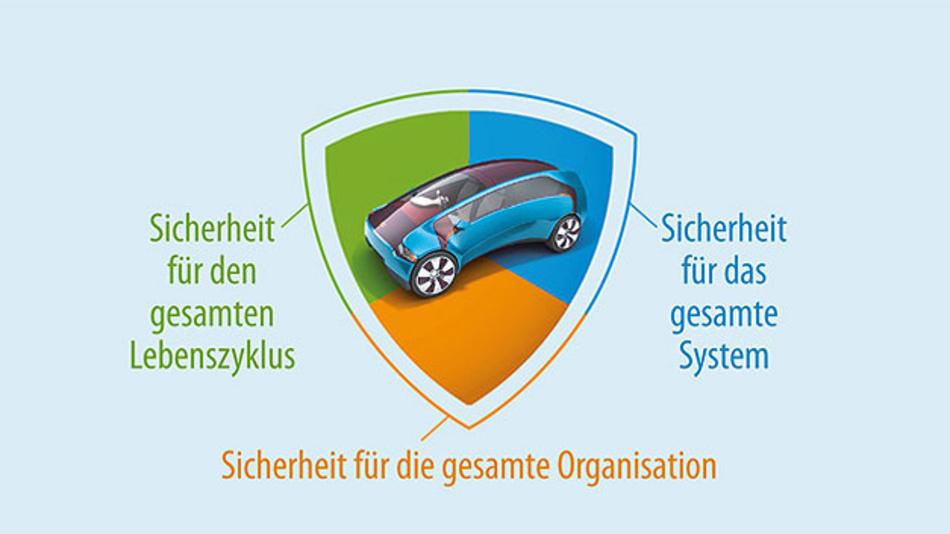 Bild 1. Ganzheitlicher systematischer Schutzansatz für das gesamte Fahrzeug-IT-System, den gesamten Fahrzeuglebenszyklus und die gesamte Organisation von Fahrzeughersteller und Betreiber.