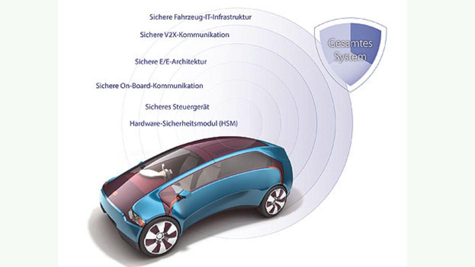 Bild 2. Sicherheit für das gesamte Fahrzeug-IT-System vom HSM als Vertrauensanker bis hin zur sicheren Cloud.