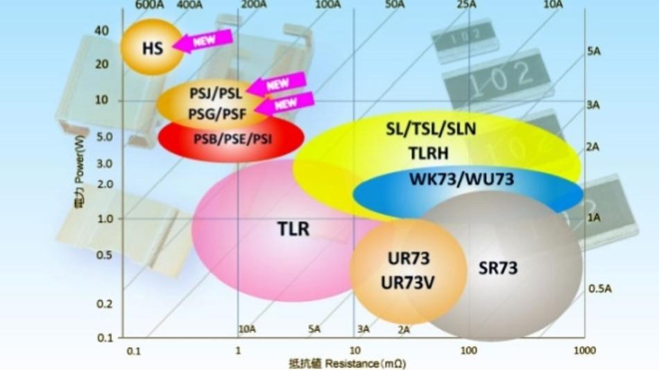 Verschiedene Baureihen an Strommesswiderständen