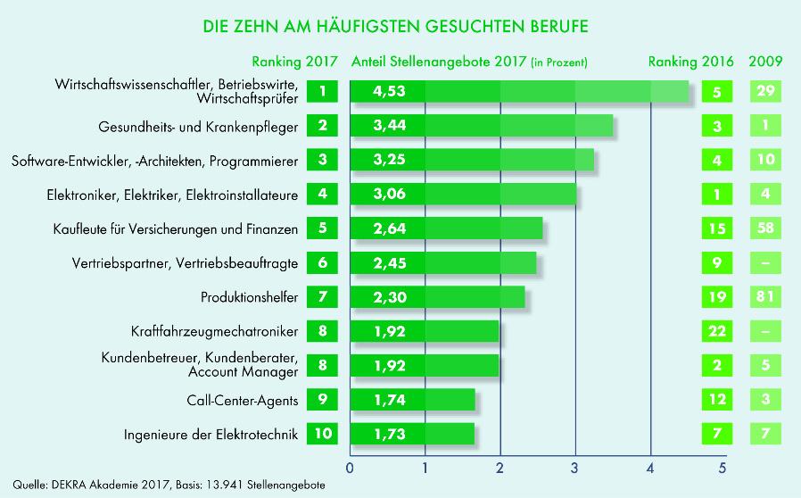 BWLer stehen im Dekra-Report an Nummer 1 der zehn am häufigsten gesuchten Berufe.
