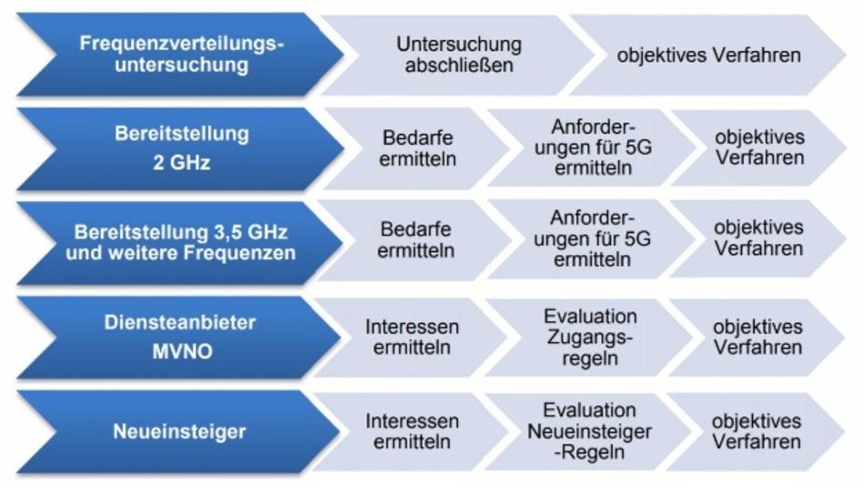 Die Handlungsfelder zur Bereitstellung der 2-GHz-Frequenzen.