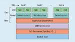 Auf Embedded-Geräten dient Virtualisierung eher der sicheren Trennung von Funktionsbereichen als der Konsolidierung von Geräten