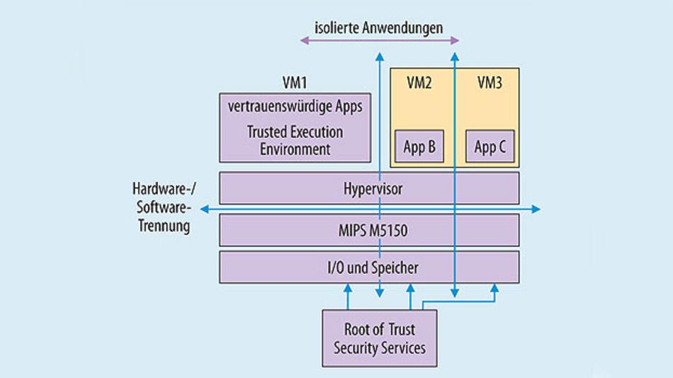 Bild 2. Drei isolierte virtuelle Umgebungen in einer Embedded-Plattform.