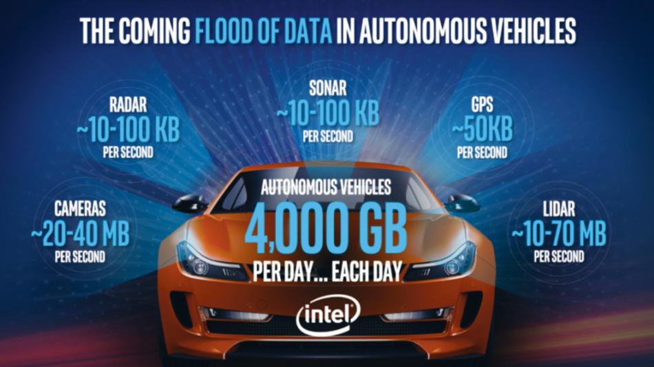Bild 1. Datenerzeugung autonomer Fahrzeuge.
