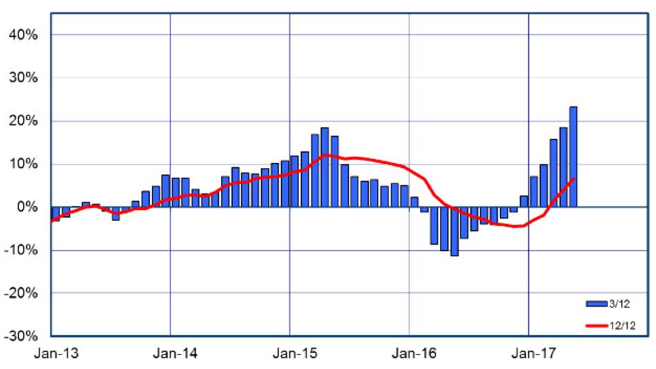 Das Wachstum des europäischen Halbleitermarktes