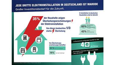 Infografik Elektroinstallationen in Deutschland