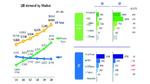 Boom der Li-Ionen-Technik verlangt höhere Versorgungsicherheit