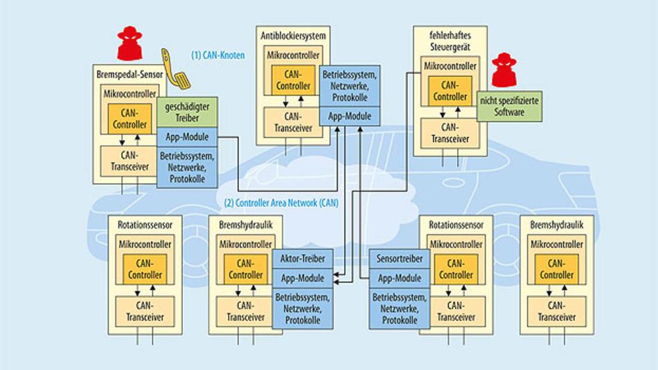 Bild 1. Das Fehlen von Security-Mechanismen auf vielen Steuergeräten verstärkt Software-Schwächen. Hacker sind in der Lage, Software direkt zu steuern und Verschlüsselung sowie Message Authentication zu umgehen.