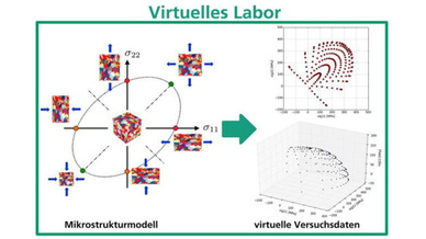 Virtuelles Labor