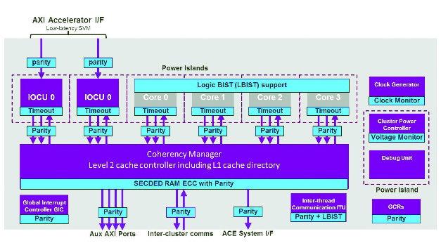 Imagination Technologies: MIPS I6500-F: Hohe Rechenleistung trifft ...