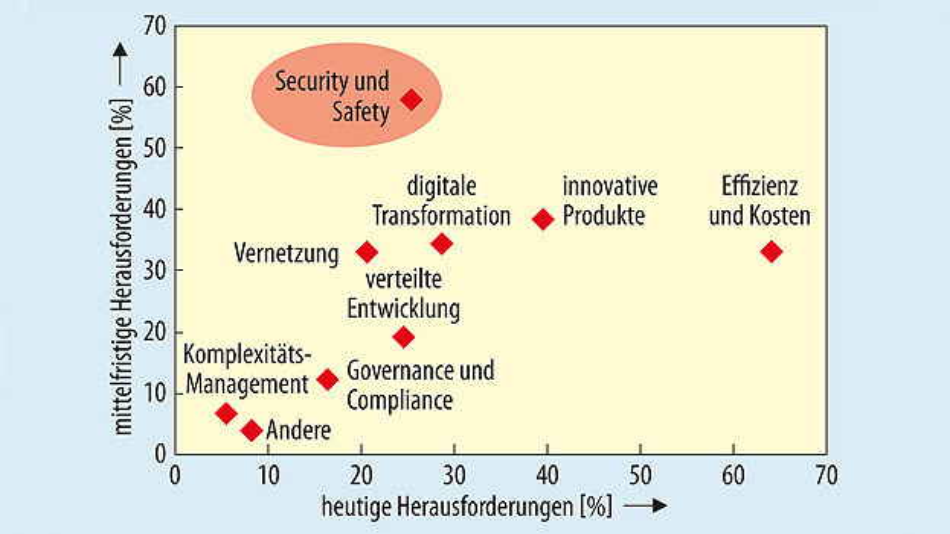 Bild 1. Herausforderungen in der Elektronikentwicklung.