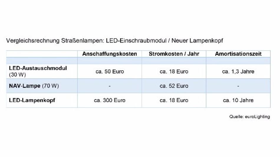 Vergleichsrechnung Straßenlampen