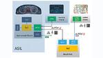 Heutige Infotainment-Systeme bestehen aus einer Head-Unit, einem im Mittelbereich des Fahrzeugs verbauten Zentral-Display sowie dem Kombiinstrument