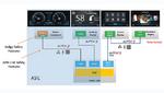 Blick in die Zukunft: Künftige SoCs ermöglichen es, unabhängig und gleichzeitig mehrere Video-, Audio- und Datenströme zu mehreren Displays mit bis zu 4K in Echtzeit abzuarbeiten