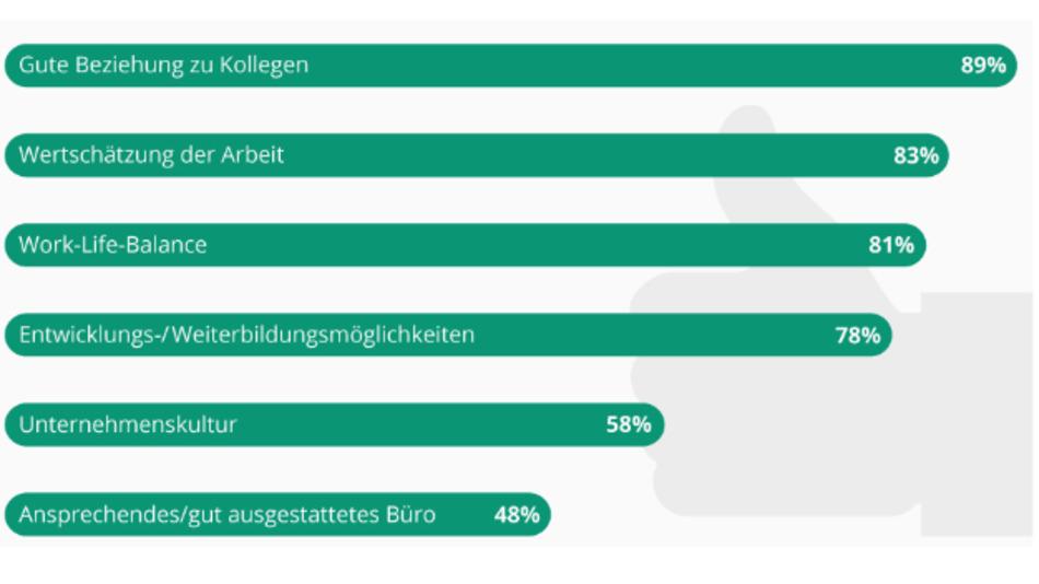 Die Infografik hat Statista auf der Basis einer Stepstone-Befragung vom Mai 2017 unter 3000 Absolventen und Berufseinsteigern erstellt.