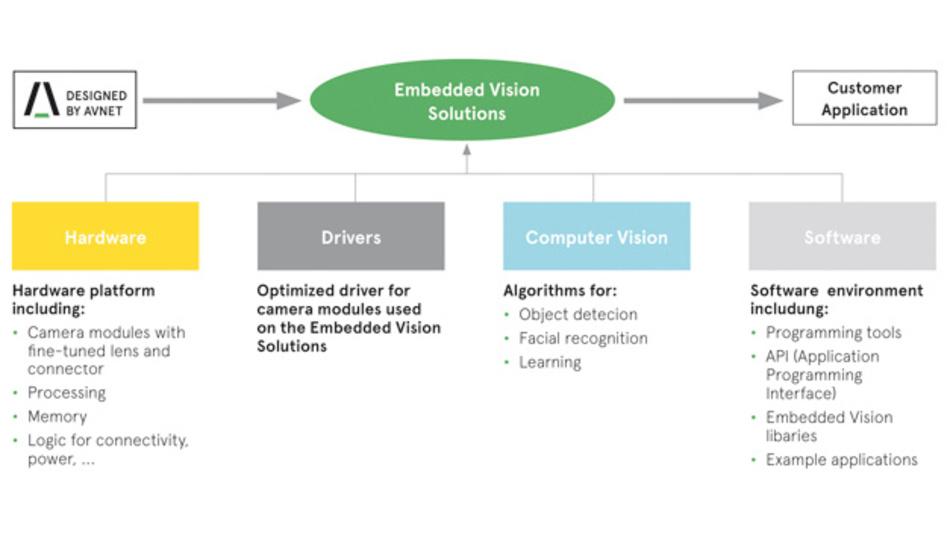 Komponenten eines typischen, hochwertigen Embedded-Vision-Systems