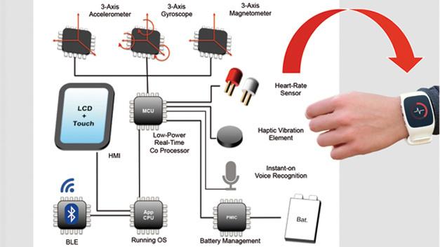 Die Komponenten einer Smartwatch, wie sie auch im Medical-Sektor zum Einsatz kommen kann