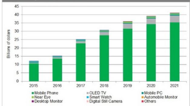 Von 2016 auf 2017 werden sich laut IHS die Umsätze mit OLED-Panels von 15,3 auf 25,2 Milliarden Dollar erhöhen.