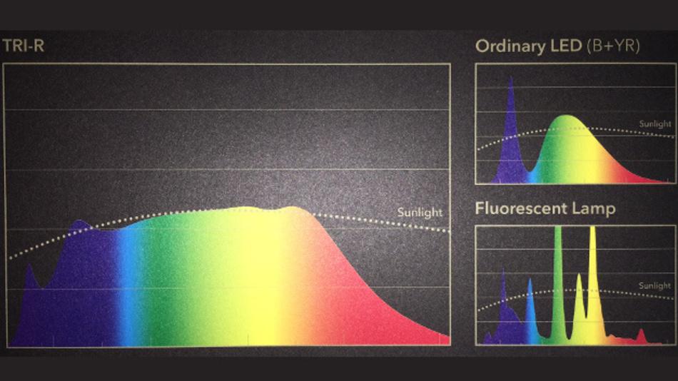 Das sonnenähnliche Spektrum der neuen TRI-R-LEDs von Seoul und Toshiba