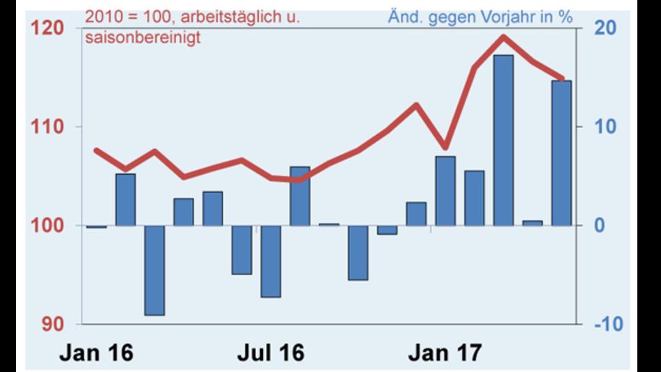 Der Auftragseingang in der deutschen Elektroindustrie liegt dieses Jahr deutlich über dem Vorjahr.  (Quelle: Destatis und ZVEI-eigene Berechnungen)