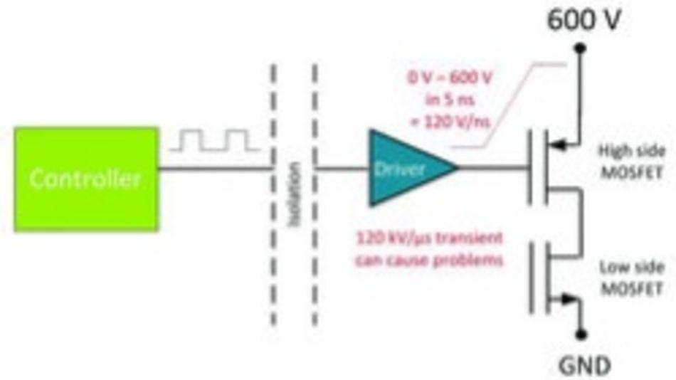 Bild 2: Bei einem GaN-Leistungsschalter beträgt die Schalttransiente bis zu 120kV/µs.